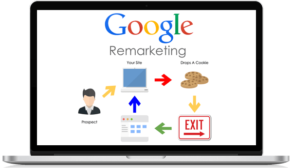 google remarketing - Magicbyte Solutions