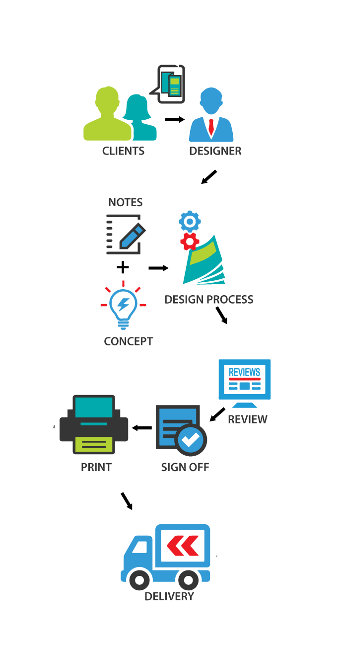 Brochure design agency - MagicByte Solutions
